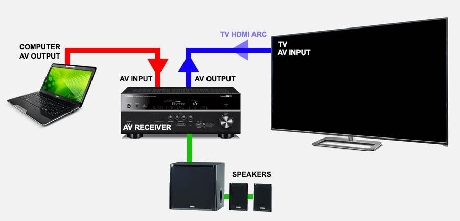 Tweaking4All.nl - Hoe sluit je een TV aan op jouw PC ...