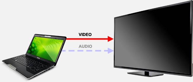 A/V-verbindingskabel / video-opnamekabel, USB-aansluiting, Software wordt meegeleverd met de.