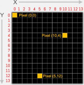 X,Y Grid van het beeldscherm