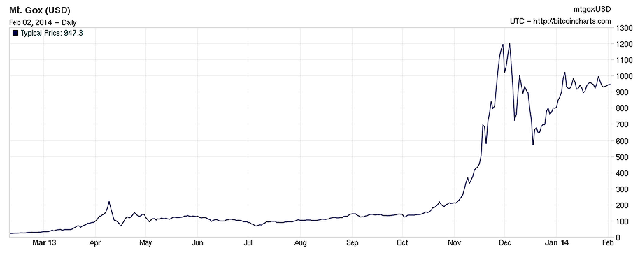 BitCoin waarde verloop (Feb 2014) - bron: Bitcoincharts.com