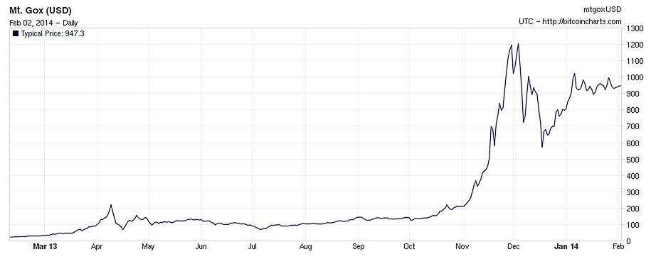 BitCoin waarde verloop (Feb 2014) - bron: Bitcoincharts.com