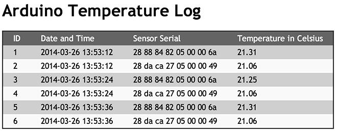 Arduino, ENC28J60 en meerder DS18B20 sensoren levert zoiets als dit op ...