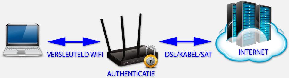 """WiFi Beveiliging - De """"Personal"""" versie waarbij de router authenticatie afhandelt"""