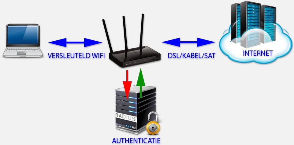 """WiFi Beveiliging - De """"Enterprise"""" versie waarbij een Radius Server authenticatie afhandelt"""