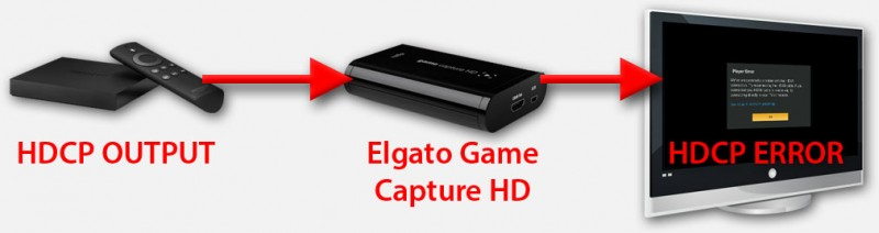 HDCP Error melding bij een Elgator Game Capture HD