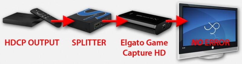 HDMI Splitter strip HDCP - Geen error melding meer
