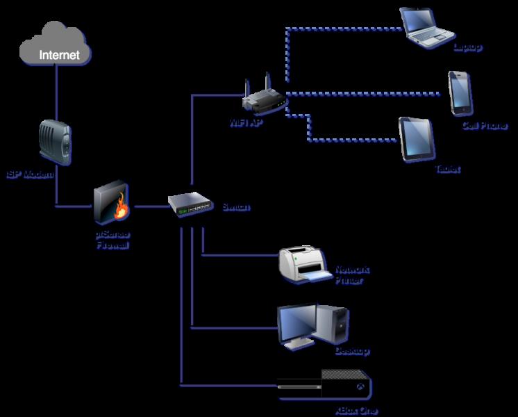 pfSense - Netwerk diagram